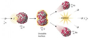 Nuclear fission - application of neutrons