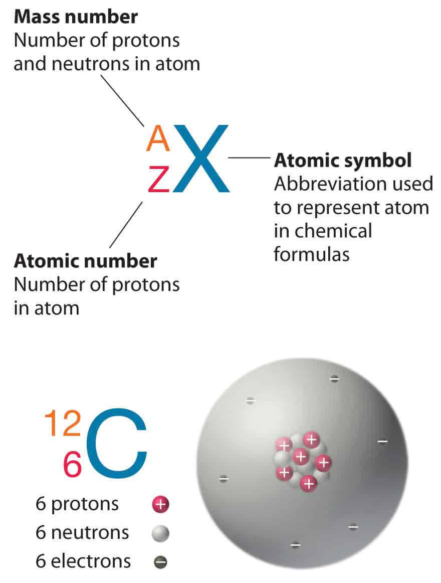 Atomic and nuclear structure nuclear power notation of nuclei buycottarizona