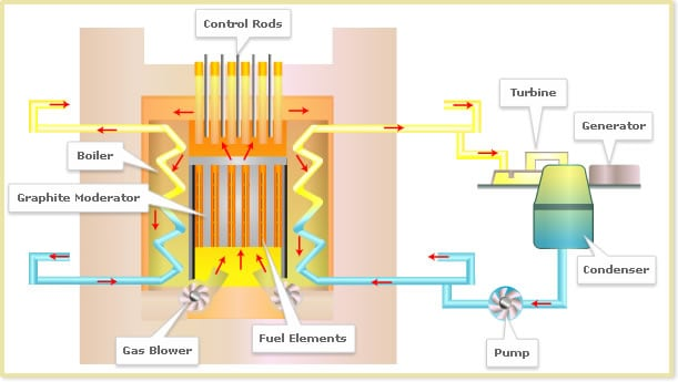 AGR - Advanced Gas-cooled Reactor