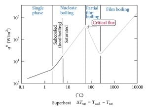 critical heat flux and DNB (Departure from Nucleate Boiling)