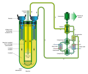 Lead-cooled Fast Reactor (LFR)