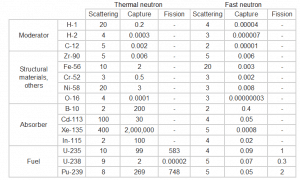 Table of cross-sections