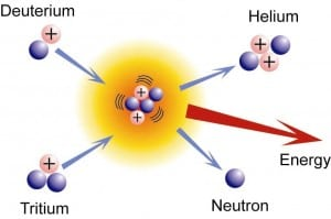 Nuclear fusion reaction as a neutron source