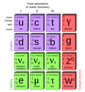 Fundamental Particles - Nuclear Power