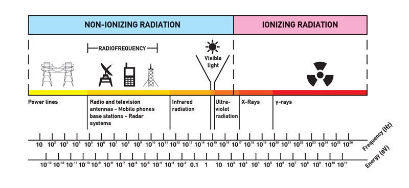 Spectrum of Radiation