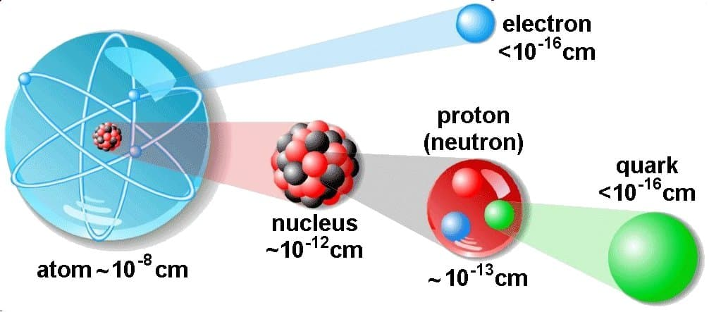 Volume Of An Atom And Nucleus Nuclear Power