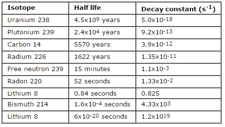 How does radioactive decay hookup work