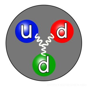 The quark structure of the neutron.