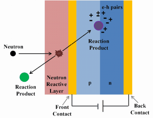 neutron detection