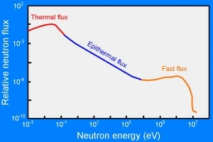 Neutron energies in thermal reactor