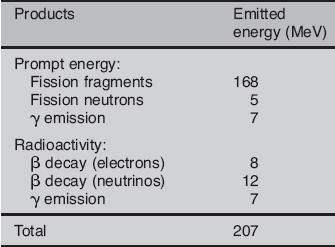 Energy from Uranium Fission