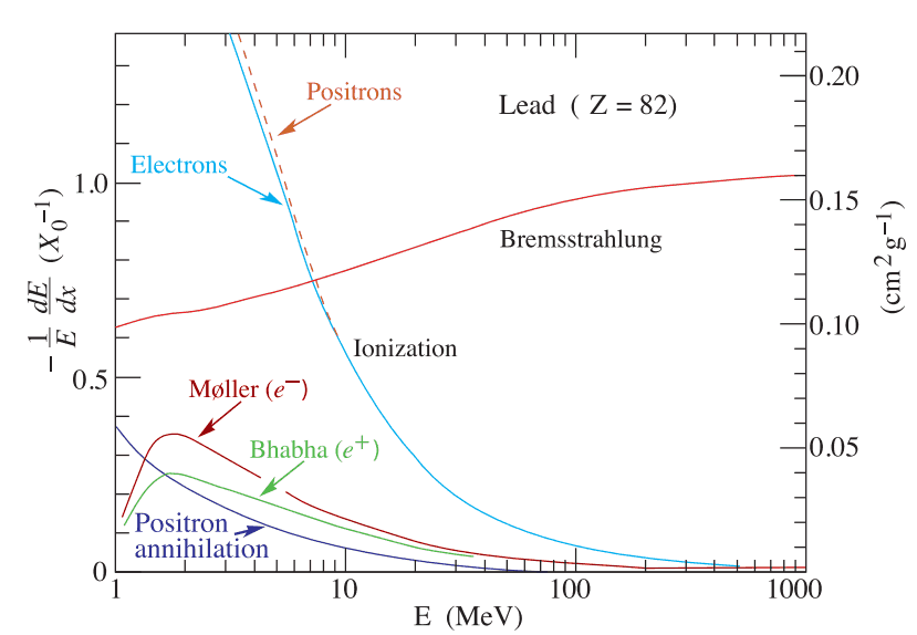 Fractional energy loss per radiation length in lead as a function of electron or positron energy. Source: http://pdg.lbl.gov/