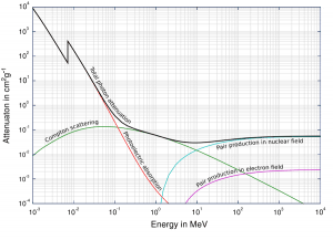 Total photon cross sections.  Source: Wikimedia Commons