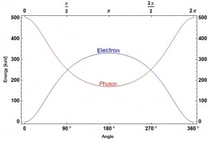 Energies of a photon at 500 keV and an electron after Compton scattering.