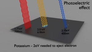 Photoelectric effect with photons from visible spectrum on potassium plate - threshold energy - 2eV