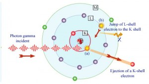 Gamma absorption by an atom. Source: laradioactivite.com/