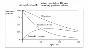 Example of build-up of secondary particles. Strongly depends on character and parameters of primary particles.
