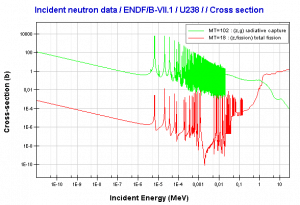 Uranium 238. Comparison of total fission cross-section and cross-section for radiative capture.