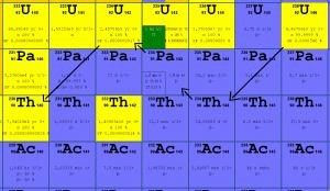 Uranium 238 decay.