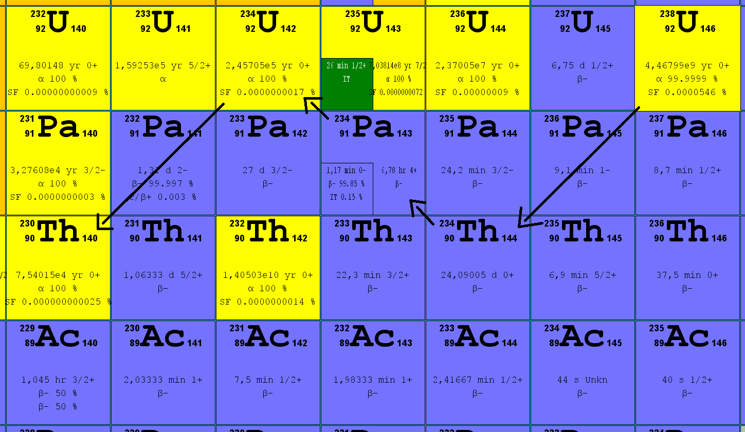 Decay Mode and Half-life of Isotopes of Uranium