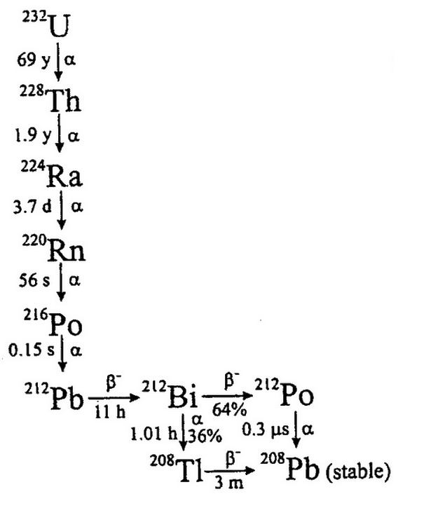 Uranium Decay Equation. Uranium Decay Equation. Worksheet. Nuclear Reaction Worksheet At Mspartners.co