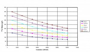 Residual 234U content as function of burnup level of PWR fuel.