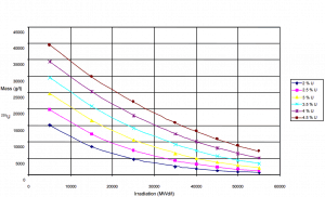 235U content as a function of burnup level of a PWR fuel.