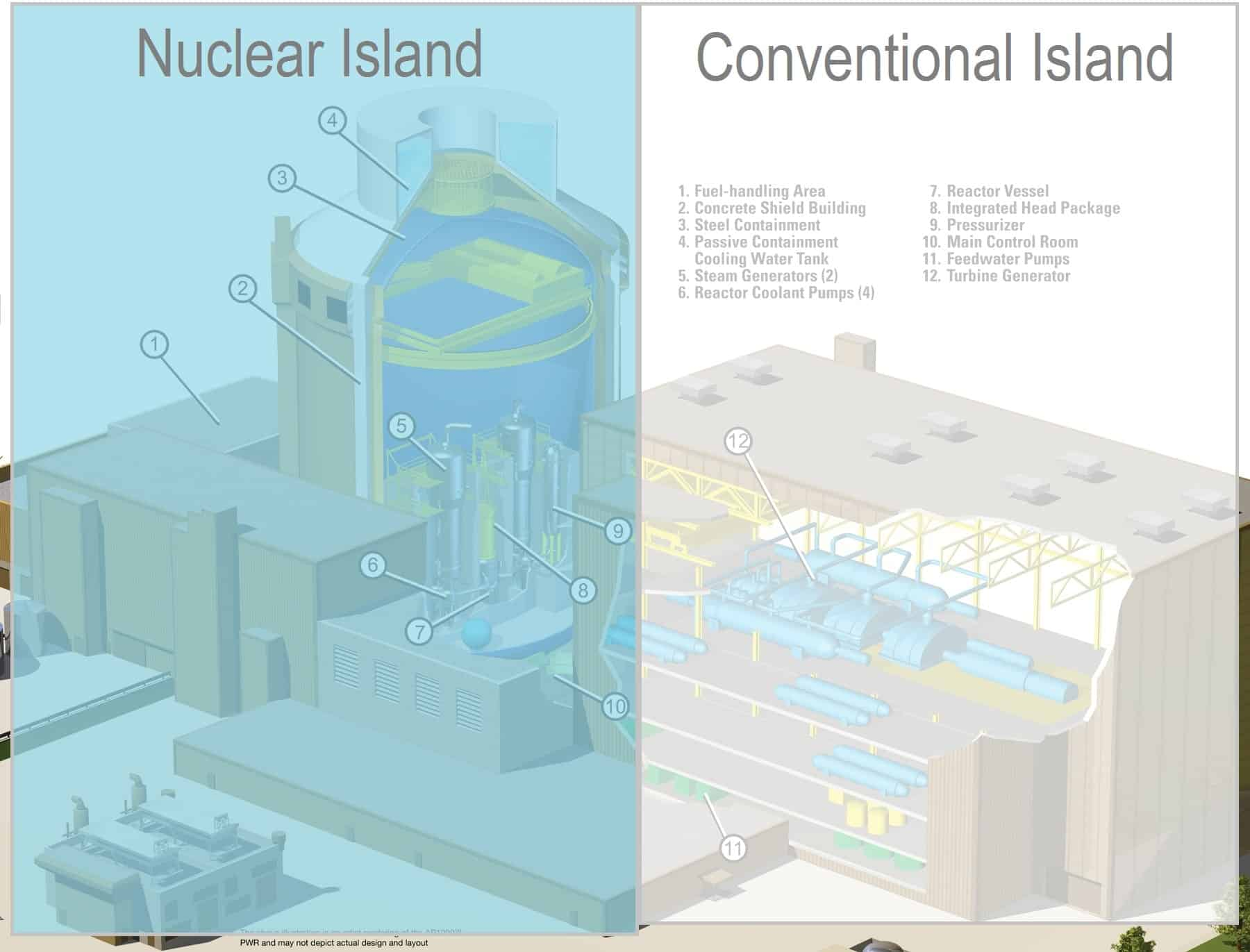 Nuclear Island Power Plant Layout And Operation The Of Plants Comprises Two Major Parts Conventional Turbine