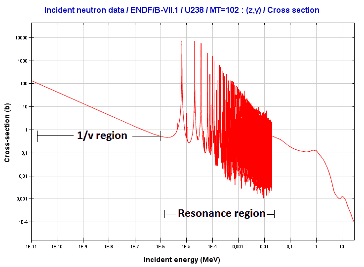 Region of resonances of 238U