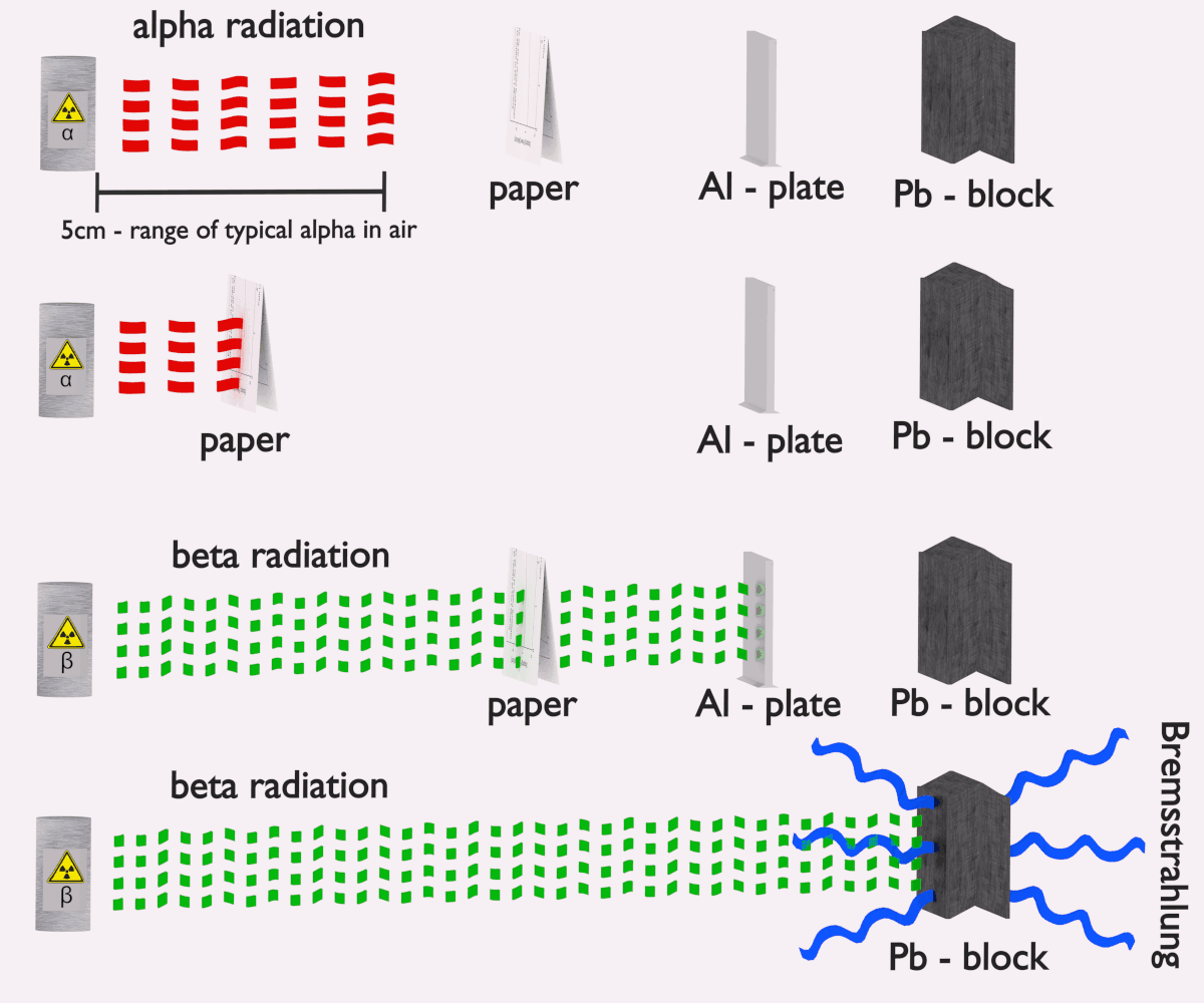 Beta particle beta radiation nuclear power shielding of alpha and beta radiation ccuart Image collections