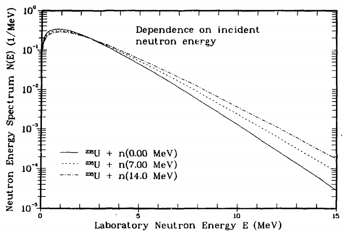 Prompt Neutron Energy Spectra - Dependence on incident neutron energy.
