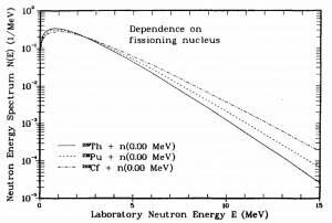 Prompt Neutron Energy Spectra - Dependence on fissioning nucleus.