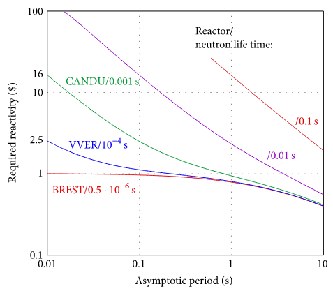 Prompt Neutron Lifetime - Reactor Types