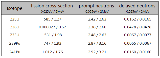 Table of key prompt and delayed neutrons characteristics