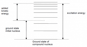 ground state compound nucleus - excitation