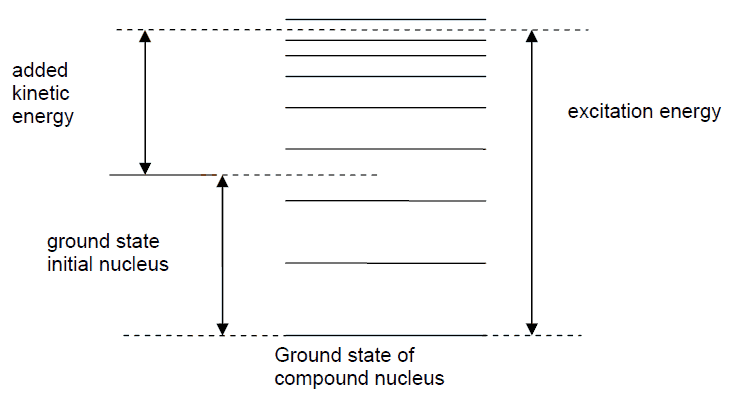 The position of the energy levels during the formation of a compound nucleus. Ground state and energy states.