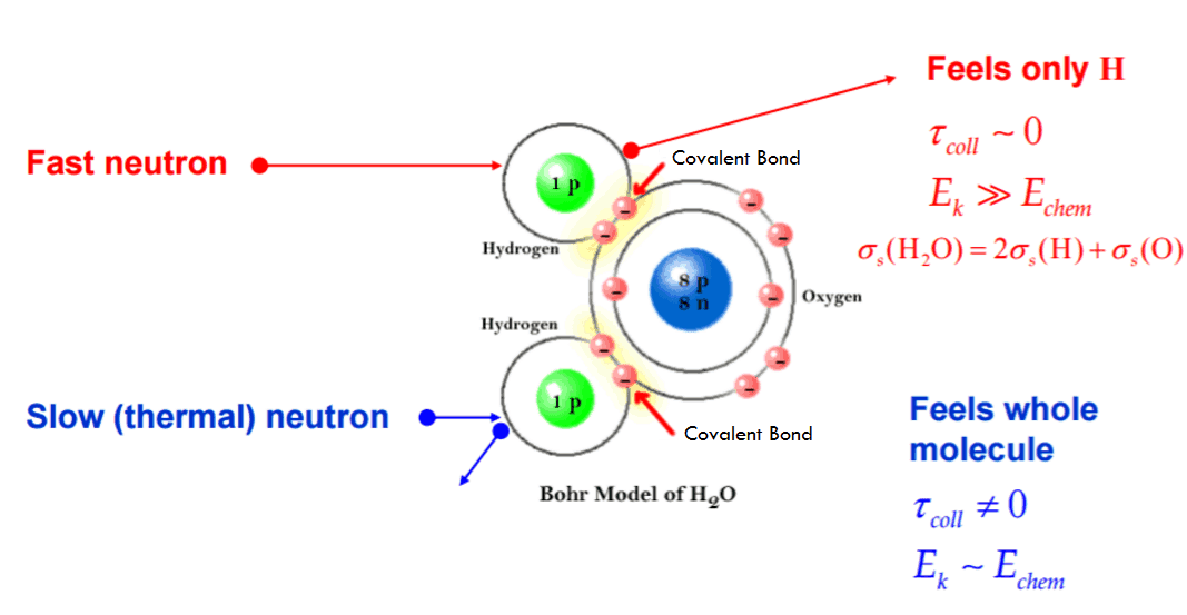 Scattering of slow neutrons by molecules is greater than by free nuclei.