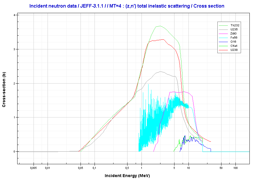 Inelastic Neutron Scattering Cross-section
