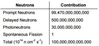 Photoneutron balance
