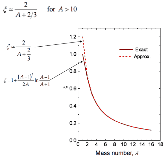 the logarithmic energy decrement per collision