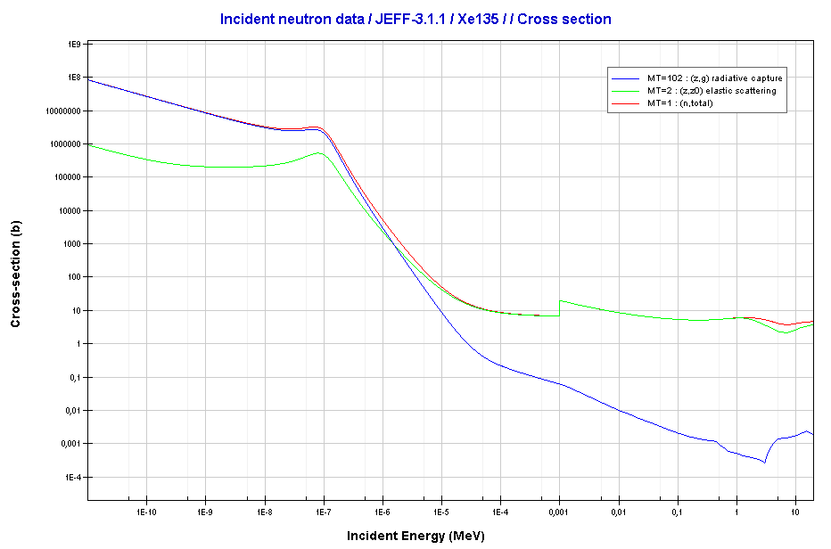 Xenon - 135. Neutron absorption and scattering. Comparison of cross-sections.