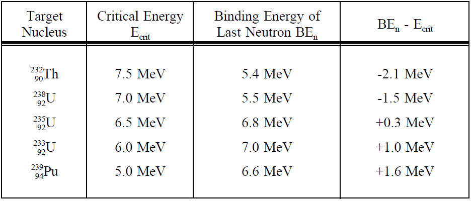Critical Energy to Binding Energy