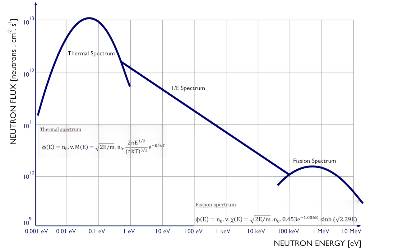 Experimental and Theoretical Neutron Spectra [graphs, tables]