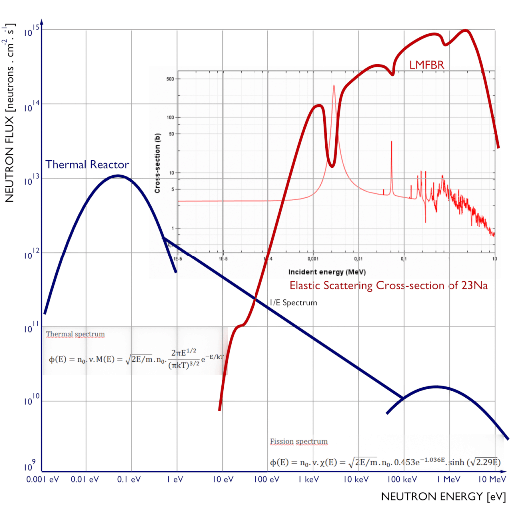 thermal vs. fast reactor neutron spectrum