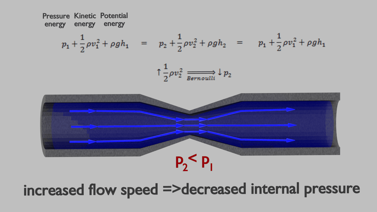 Spinning Ball In An Airflow Bernoulli S Effect Nuclear