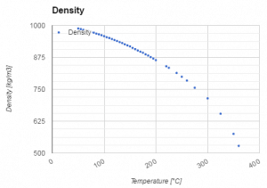Chart - density - water - temperature