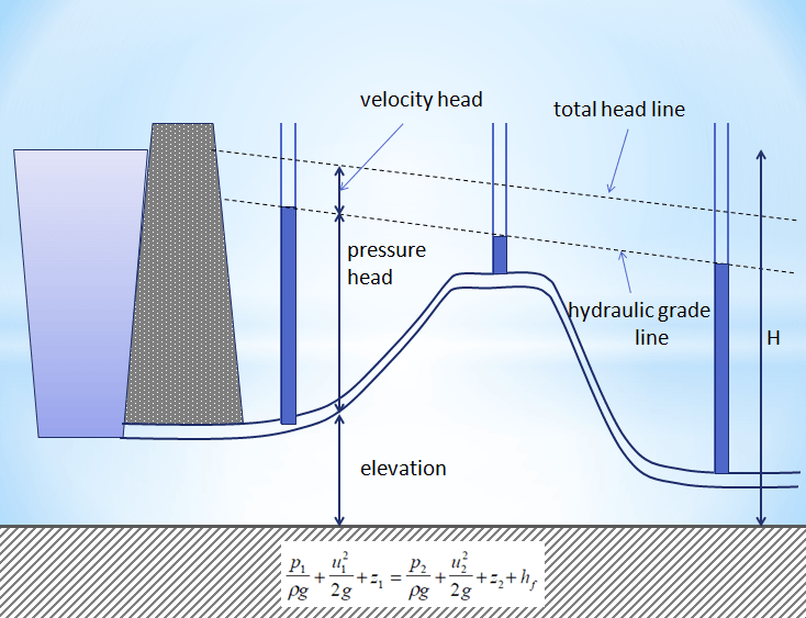 bernoulli principle essay example The objective of this experiment is to determine the relationship between pressure head, velocity head, and static head and compare it with bernoulli's theorem the.