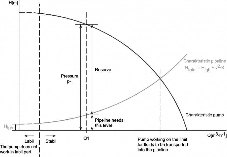 Q-H characteristic diagram of centrifugal pump and of pipeline