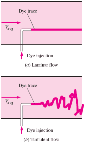 Laminar vs. Turbulent Flow