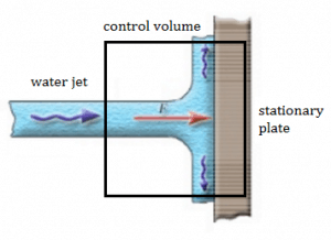Momentum Equation - Water Jet